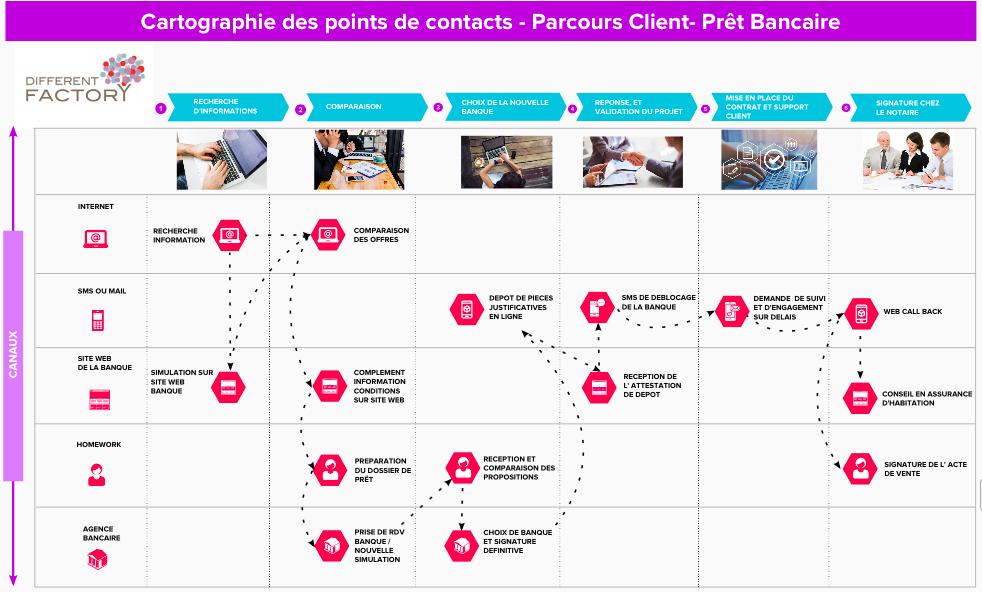 Cartographie des points de contact - Parcours Client - Prêt Bancaire