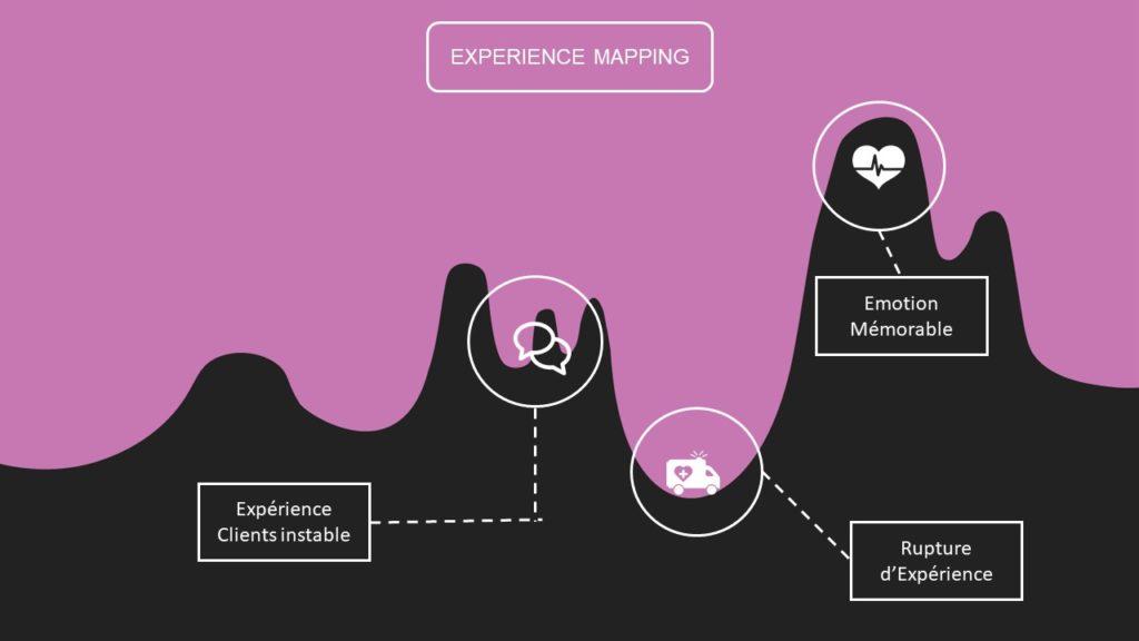Cartographie Parcours Clients