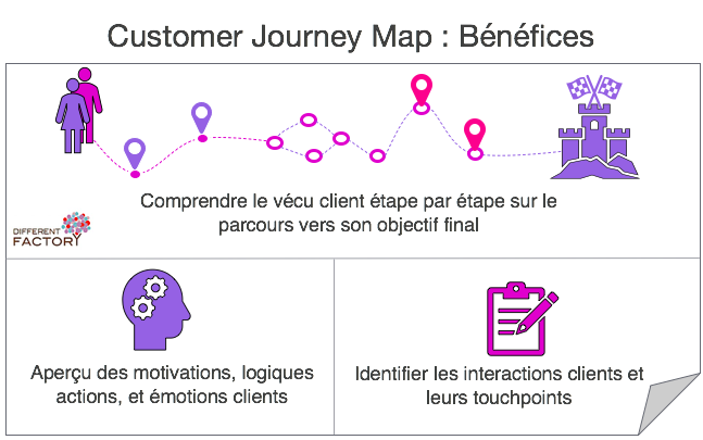 Customer Journey Map - Bénéfices