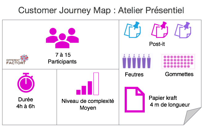 Customer Journey Map : Atelier Présentiel