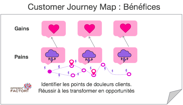 Customer Journey Map : Bénéfices - Pains/ Gains