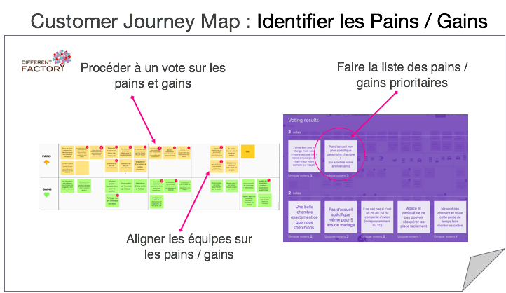 Customer Journey Map : Identifier les Pains / Gains
