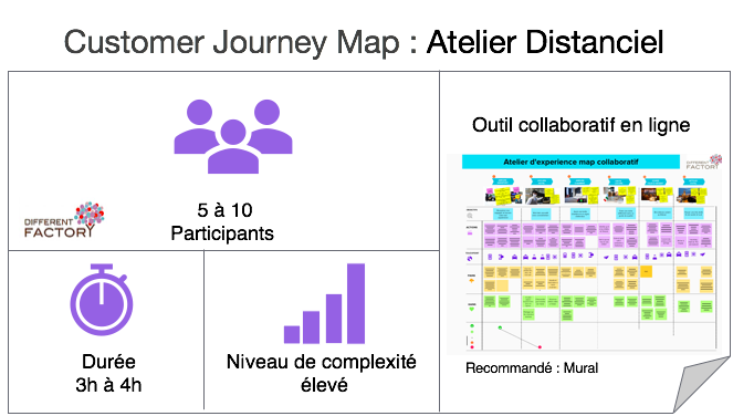 Customer Journey Map : Atelier Distanciel