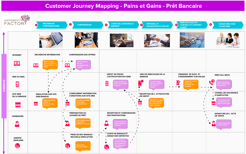 Customer Journey Mapping - Pains et Gains - Prêt bancaire