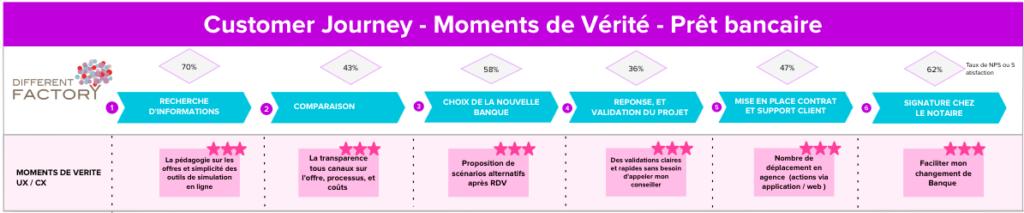Customer Journey - Moments de Vérité - Prêt Bancaire